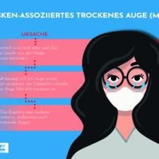 Tipps zum trockenen Auge durch Masken tragen